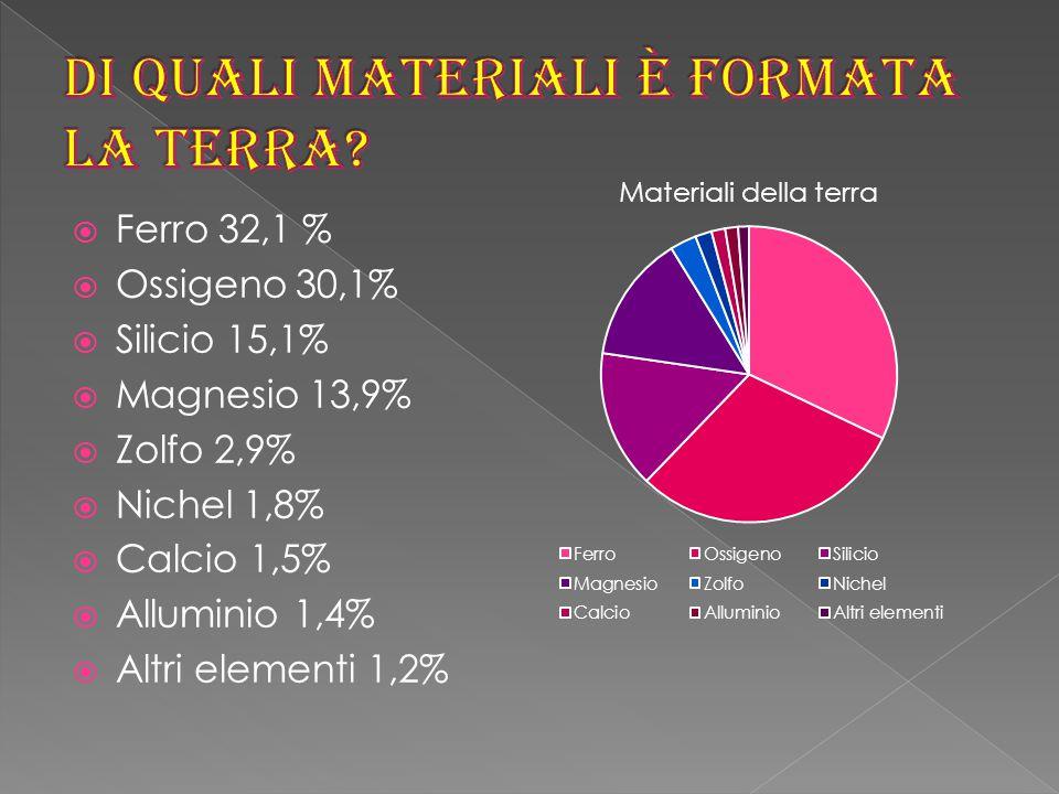  Ferro 32,1 %  Ossigeno 30,1%  Silicio 15,1%  Magnesio 13,9%  Zolfo 2,9%  Nichel 1,8%  Calcio 1,5%  Alluminio 1,4%  Altri elementi 1,2%