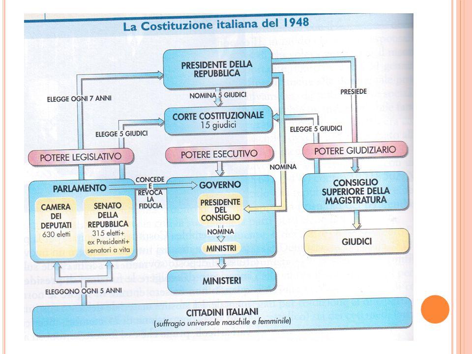 IL CENTRISMO Prime elezioni politiche: aprile 1948.