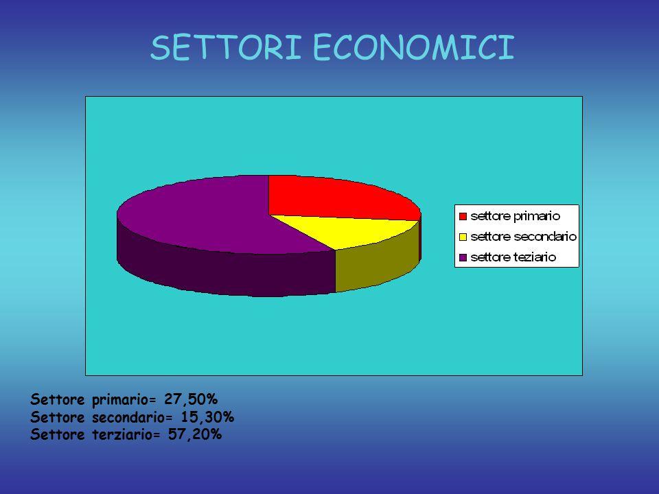 PIL PROCAPITE Italia= 37.411$ Madagascar= 908$