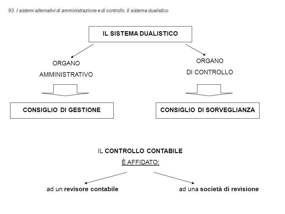 93. I sistemi alternativi di amministrazione e di controllo. Il sistema dualistico IL SISTEMA DUALISTICO ORGANO AMMINISTRATIVO ORGANO DI CONTROLLO CON