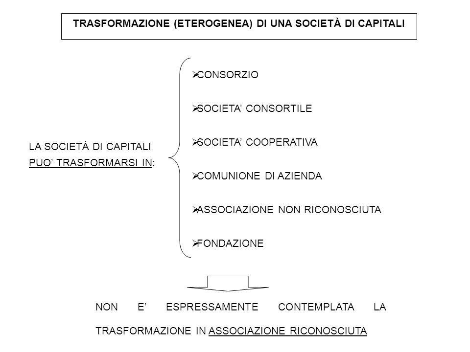 TRASFORMAZIONE (ETEROGENEA) DI UNA SOCIETÀ DI CAPITALI  CONSORZIO  SOCIETA' CONSORTILE  SOCIETA' COOPERATIVA  COMUNIONE DI AZIENDA  ASSOCIAZIONE
