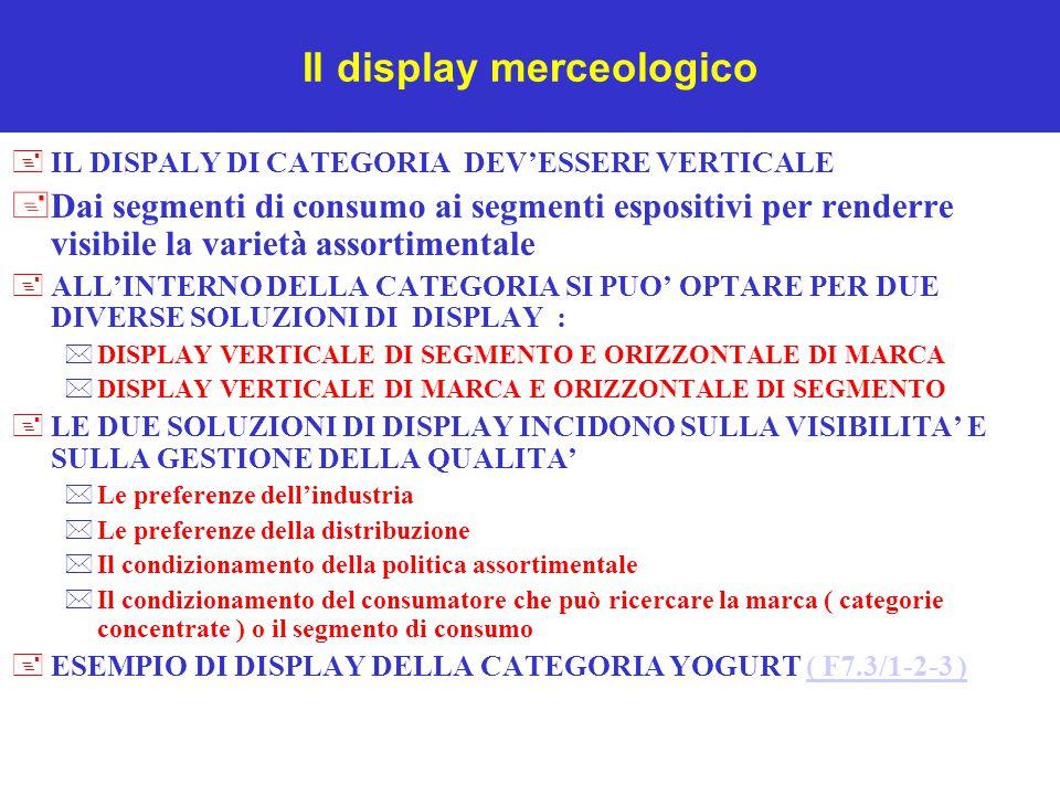 Il display merceologico +IL DISPALY DI CATEGORIA DEV'ESSERE VERTICALE +Dai segmenti di consumo ai segmenti espositivi per renderre visibile la varietà assortimentale +ALL'INTERNO DELLA CATEGORIA SI PUO' OPTARE PER DUE DIVERSE SOLUZIONI DI DISPLAY : *DISPLAY VERTICALE DI SEGMENTO E ORIZZONTALE DI MARCA *DISPLAY VERTICALE DI MARCA E ORIZZONTALE DI SEGMENTO +LE DUE SOLUZIONI DI DISPLAY INCIDONO SULLA VISIBILITA' E SULLA GESTIONE DELLA QUALITA' *Le preferenze dell'industria *Le preferenze della distribuzione *Il condizionamento della politica assortimentale *Il condizionamento del consumatore che può ricercare la marca ( categorie concentrate ) o il segmento di consumo +ESEMPIO DI DISPLAY DELLA CATEGORIA YOGURT ( F7.3/1-2-3 )( F7.3/1-2-3 )