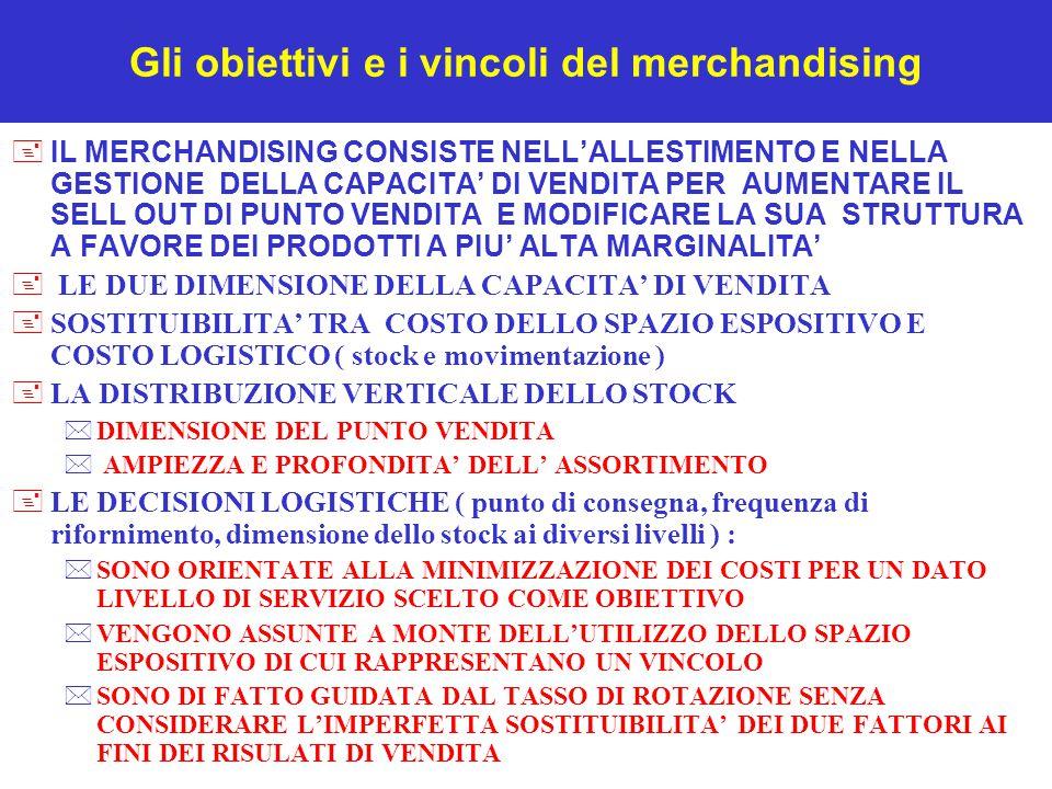 Gli obiettivi e i vincoli del merchandising +IL MERCHANDISING CONSISTE NELL'ALLESTIMENTO E NELLA GESTIONE DELLA CAPACITA' DI VENDITA PER AUMENTARE IL