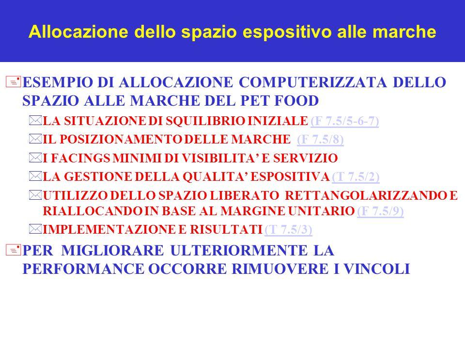 Allocazione dello spazio espositivo alle marche +ESEMPIO DI ALLOCAZIONE COMPUTERIZZATA DELLO SPAZIO ALLE MARCHE DEL PET FOOD *LA SITUAZIONE DI SQUILIBRIO INIZIALE (F 7.5/5-6-7)(F 7.5/5-6-7) *IL POSIZIONAMENTO DELLE MARCHE (F 7.5/8)(F 7.5/8) *I FACINGS MINIMI DI VISIBILITA' E SERVIZIO *LA GESTIONE DELLA QUALITA' ESPOSITIVA (T 7.5/2)(T 7.5/2) *UTILIZZO DELLO SPAZIO LIBERATO RETTANGOLARIZZANDO E RIALLOCANDO IN BASE AL MARGINE UNITARIO (F 7.5/9)(F 7.5/9) *IMPLEMENTAZIONE E RISULTATI (T 7.5/3)(T 7.5/3) +PER MIGLIORARE ULTERIORMENTE LA PERFORMANCE OCCORRE RIMUOVERE I VINCOLI