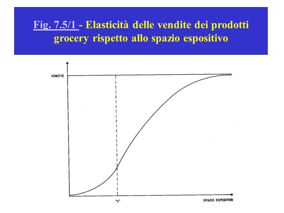 Fig. 7.5/1 Fig. 7.5/1 - Elasticità delle vendite dei prodotti grocery rispetto allo spazio espositivo