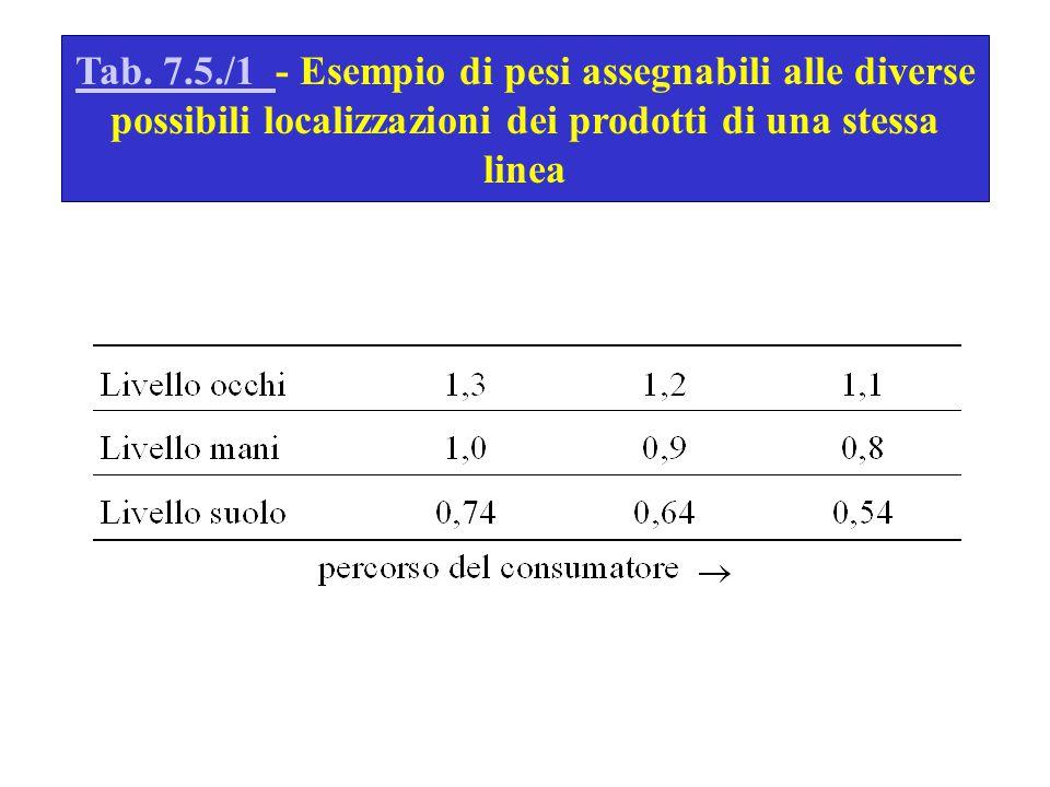 Tab. 7.5./1 Tab. 7.5./1 - Esempio di pesi assegnabili alle diverse possibili localizzazioni dei prodotti di una stessa linea
