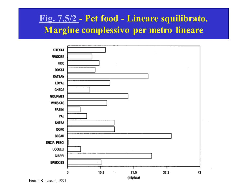 Fig.7.5/2 Fig. 7.5/2 - Pet food - Lineare squilibrato.