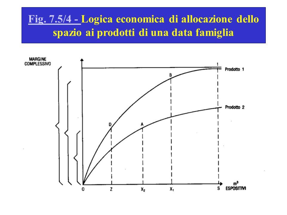 Fig. 7.5/4 - Fig. 7.5/4 - Logica economica di allocazione dello spazio ai prodotti di una data famiglia