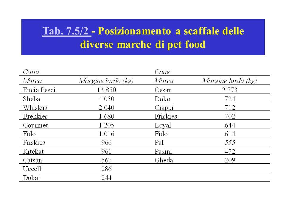 Tab. 7.5/2 Tab. 7.5/2 - Posizionamento a scaffale delle diverse marche di pet food