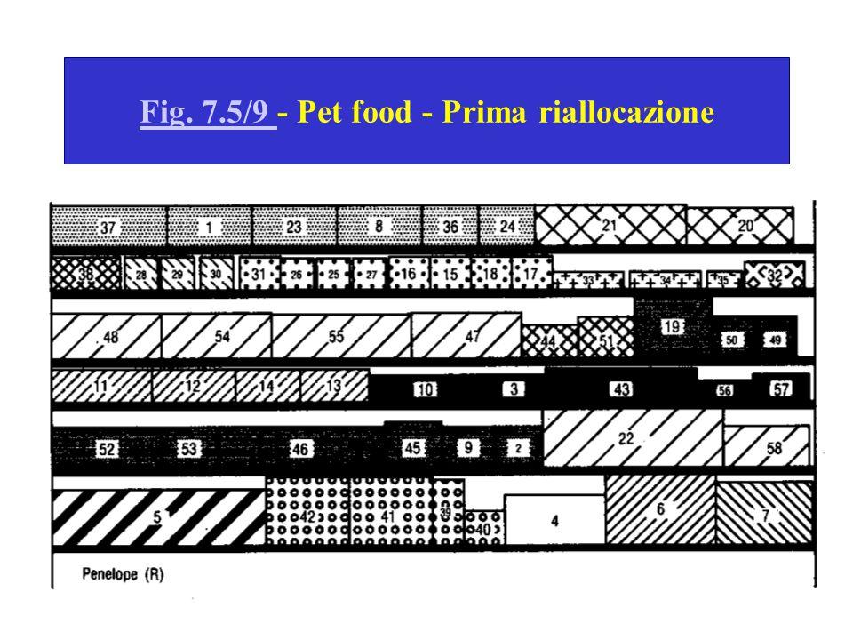 Fig. 7.5/9 Fig. 7.5/9 - Pet food - Prima riallocazione