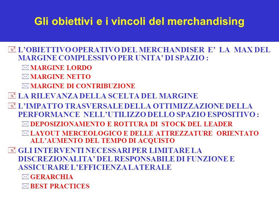 Gli obiettivi e i vincoli del merchandising +L'OBIETTIVO OPERATIVO DEL MERCHANDISER E' LA MAX DEL MARGINE COMPLESSIVO PER UNITA' DI SPAZIO : *MARGINE