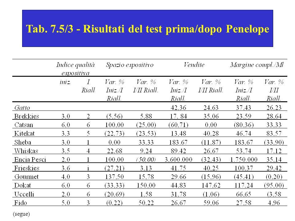 Tab. 7.5/3 - Risultati del test prima/dopo Penelope (segue)