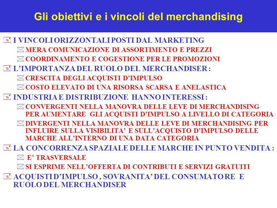 Gli obiettivi e i vincoli del merchandising +I VINCOLI ORIZZONTALI POSTI DAL MARKETING *MERA COMUNICAZIONE DI ASSORTIMENTO E PREZZI *COORDINAMENTO E COGESTIONE PER LE PROMOZIONI +L'IMPORTANZA DEL RUOLO DEL MERCHANDISER : *CRESCITA DEGLI ACQUISTI D'IMPULSO *COSTO ELEVATO DI UNA RISORSA SCARSA E ANELASTICA +INDUSTRIA E DISTRIBUZIONE HANNO INTERESSI : *CONVERGENTI NELLA MANOVRA DELLE LEVE DI MERCHANDISING PER AUMENTARE GLI ACQUISTI D'IMPULSO A LIVELLO DI CATEGORIA *DIVERGENTI NELLA MANOVRA DELLE LEVE DI MERCHANDISING PER INFLUIRE SULLA VISIBILITA' E SULL'ACQUISTO D'IMPULSO DELLE MARCHE ALL'INTERNO DI UNA DATA CATEGORIA +LA CONCORRENZA SPAZIALE DELLE MARCHE IN PUNTO VENDITA : * E' TRASVERSALE *SI ESPRIME NELL'OFFERTA DI CONTRIBUTI E SERVIZI GRATUITI +ACQUISTI D'IMPULSO, SOVRANITA' DEL CONSUMATO RE E RUOLO DEL MERCHANDISER