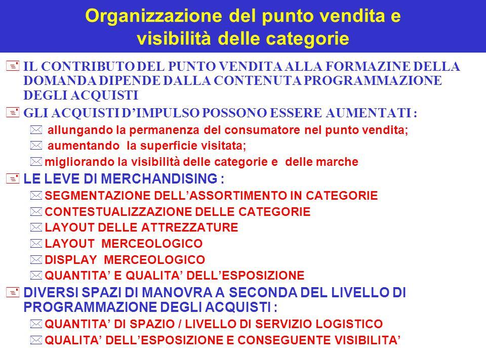 Organizzazione del punto vendita e visibilità delle categorie +IL CONTRIBUTO DEL PUNTO VENDITA ALLA FORMAZINE DELLA DOMANDA DIPENDE DALLA CONTENUTA PR