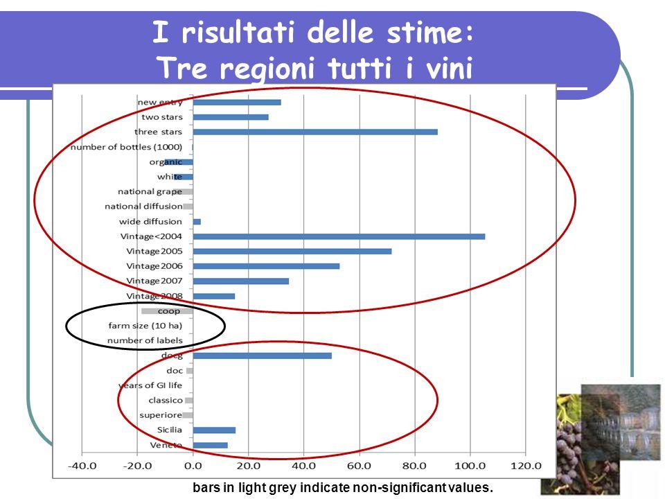 I risultati delle stime: Tre regioni tutti i vini bars in light grey indicate non-significant values.