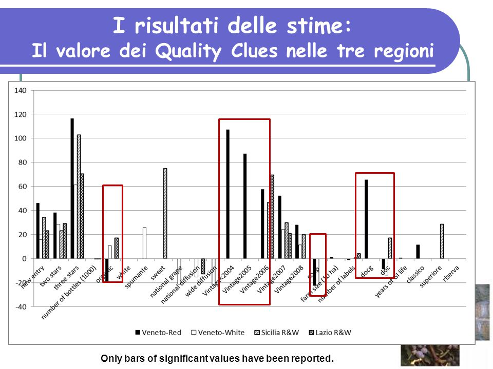 I risultati delle stime: Il valore dei Quality Clues nelle tre regioni Only bars of significant values have been reported.
