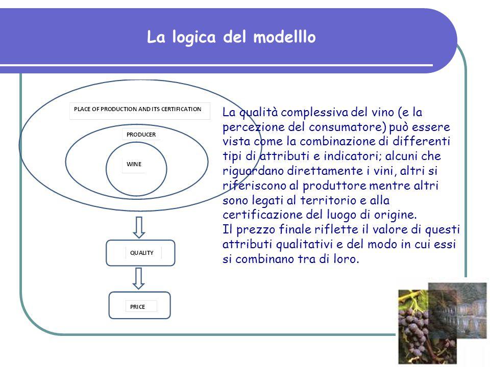 La logica del modelllo La qualità complessiva del vino (e la percezione del consumatore) può essere vista come la combinazione di differenti tipi di a