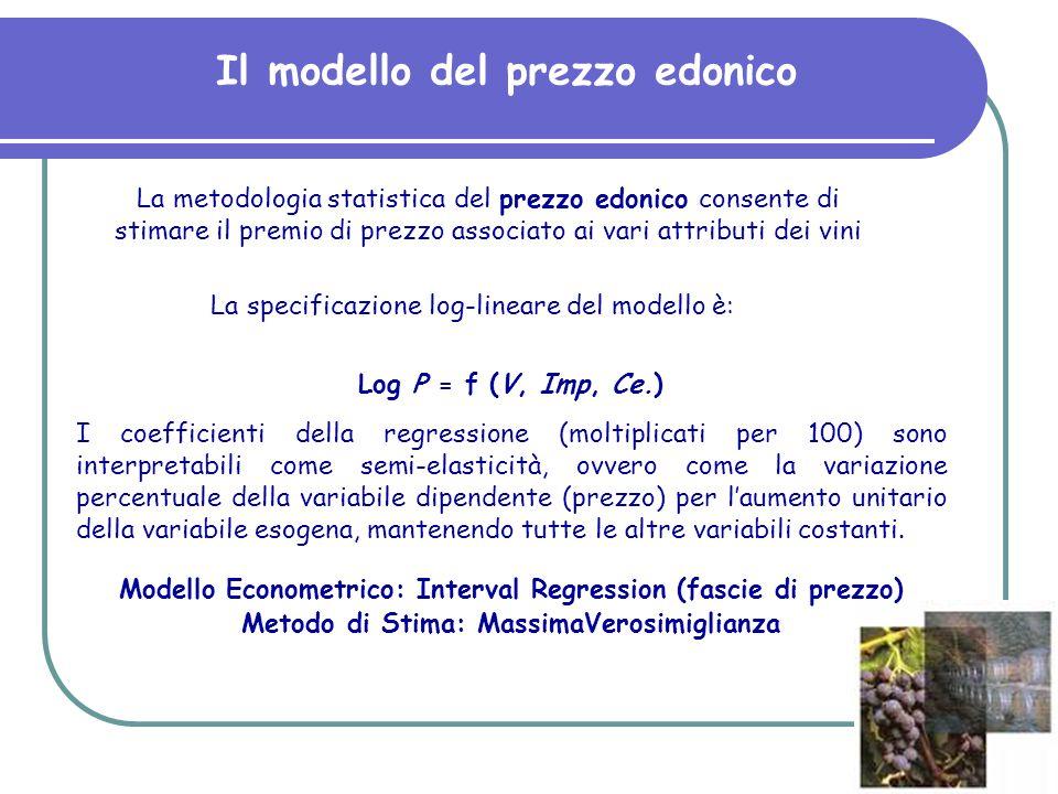 Il modello del prezzo edonico Log P = f (V, Imp, Ce.) I coefficienti della regressione (moltiplicati per 100) sono interpretabili come semi-elasticità