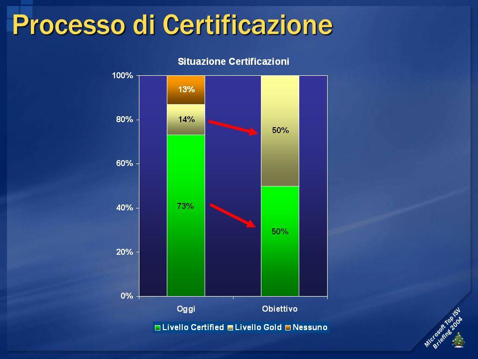 Microsoft Top ISV Briefing 2004 Processo di Certificazione