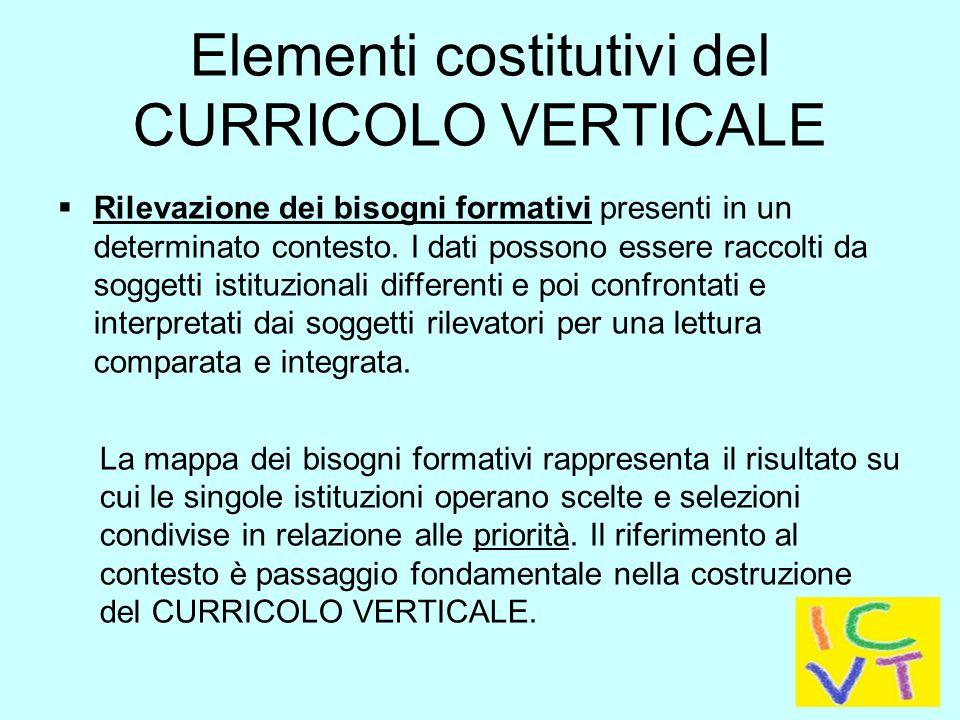 Elementi costitutivi del CURRICOLO VERTICALE  Rilevazione dei bisogni formativi presenti in un determinato contesto.