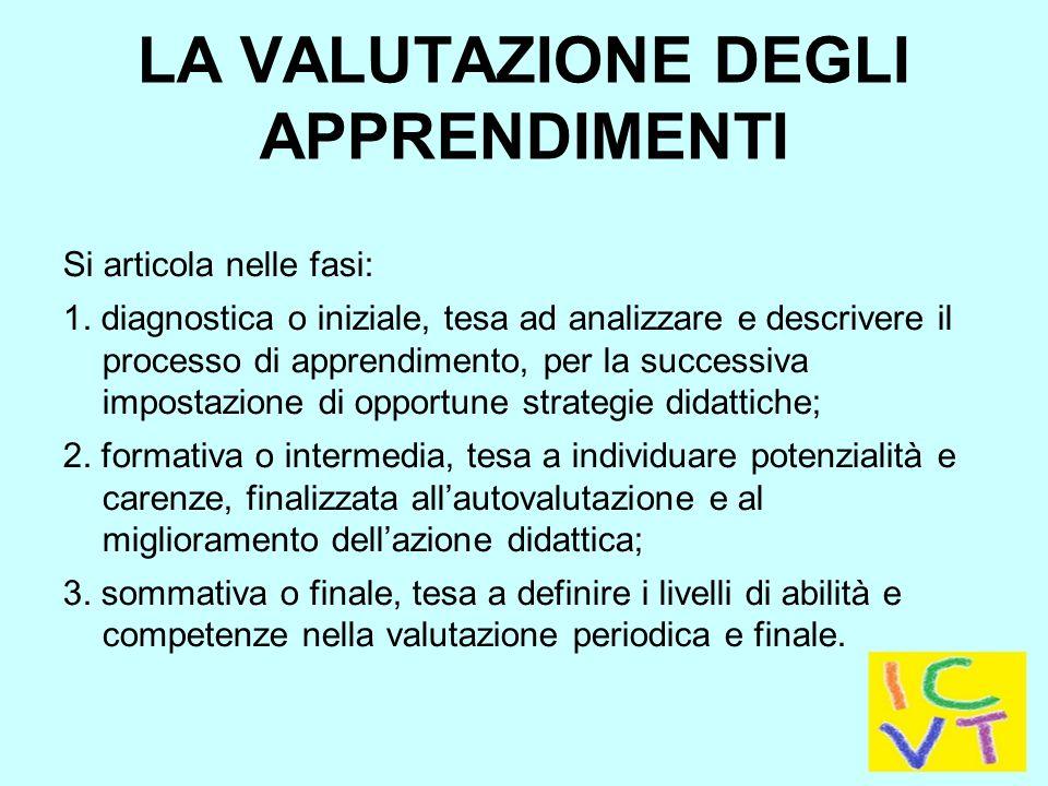 LA VALUTAZIONE DEGLI APPRENDIMENTI Si articola nelle fasi: 1.