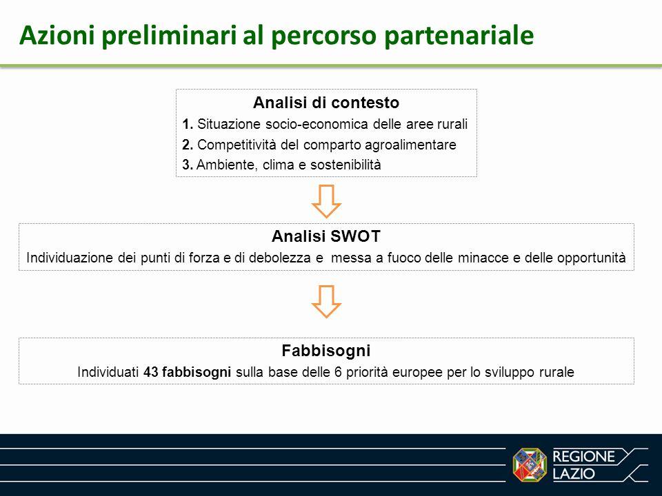 Analisi di contesto 1. Situazione socio-economica delle aree rurali 2. Competitività del comparto agroalimentare 3. Ambiente, clima e sostenibilità Fa