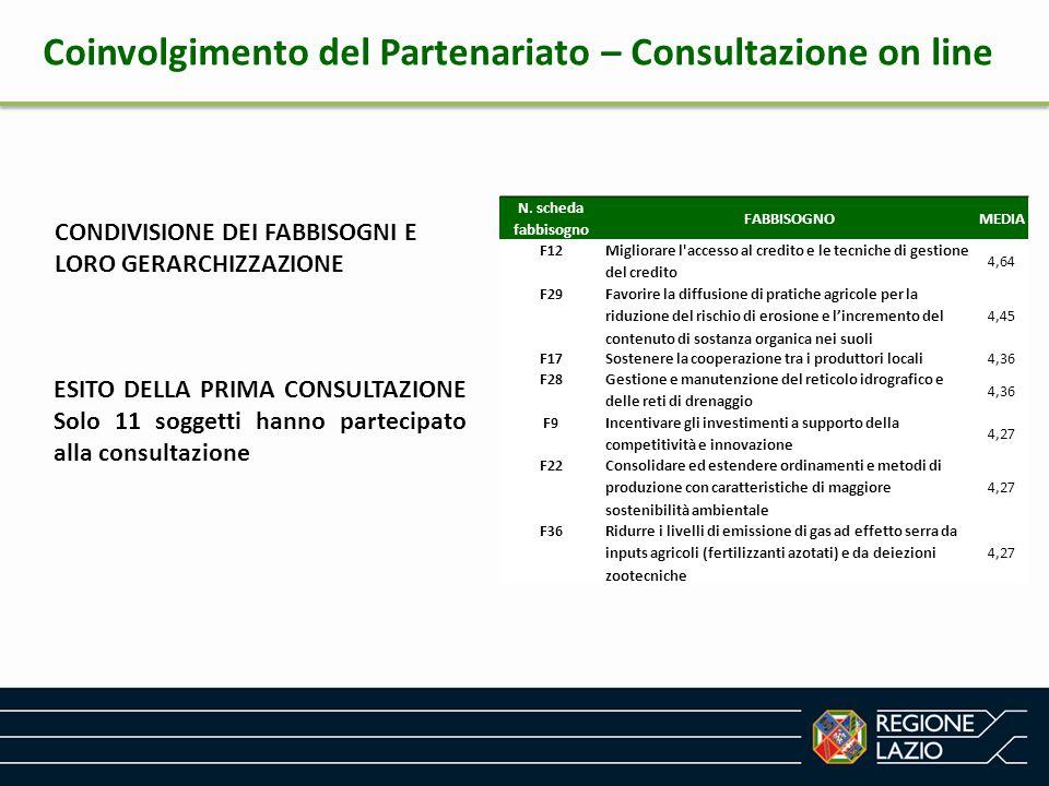 Coinvolgimento del Partenariato – Consultazione on line CONDIVISIONE DEI FABBISOGNI E LORO GERARCHIZZAZIONE ESITO DELLA PRIMA CONSULTAZIONE Solo 11 so