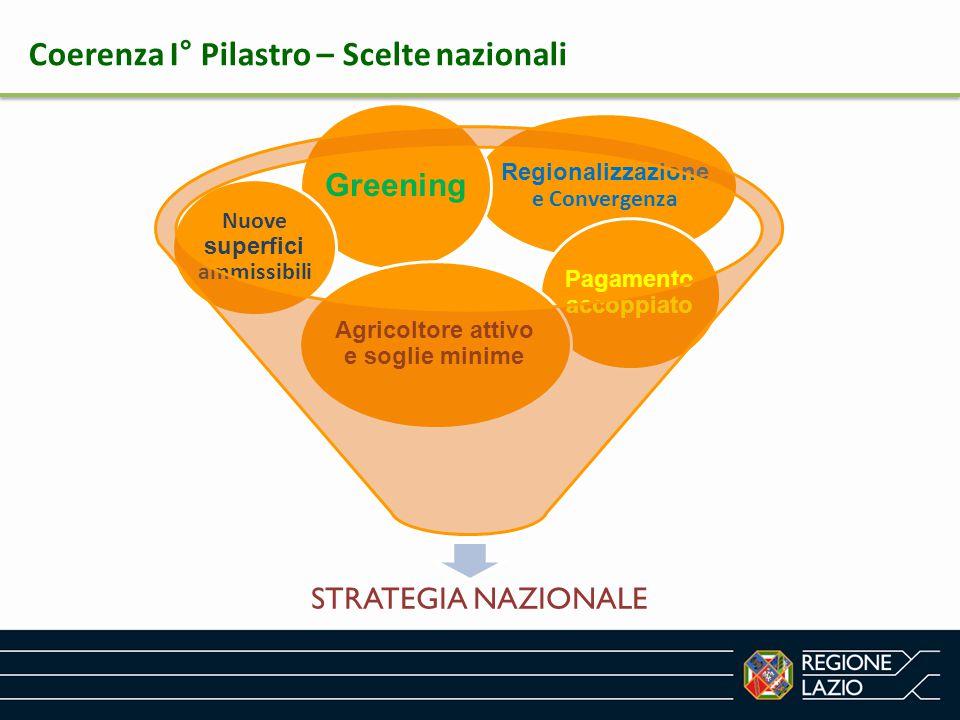 Regionalizzazione e Convergenza Coerenza I° Pilastro – Scelte nazionali Pagamento accoppiato Greening STRATEGIA NAZIONALE Nuove superfici ammissibili