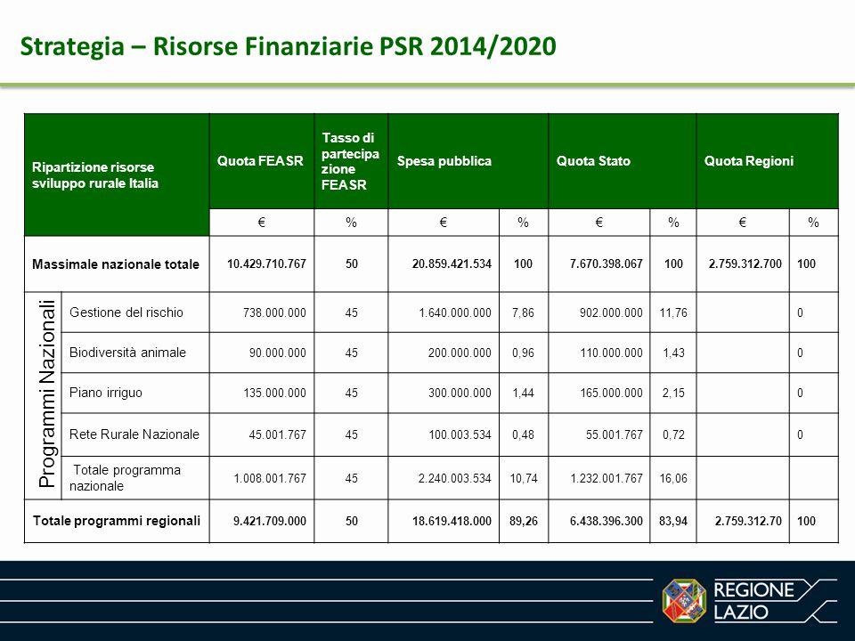 Ripartizione risorse sviluppo rurale Italia Quota FEASR Tasso di partecipa zione FEASR Spesa pubblicaQuota StatoQuota Regioni €%€%€%€% Massimale nazio