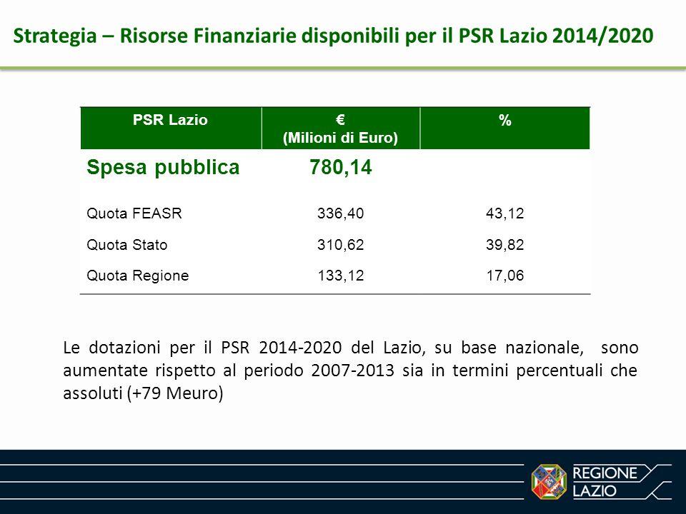 PSR Lazio€ (Milioni di Euro) % Spesa pubblica780,14 Quota FEASR336,4043,12 Quota Stato310,6239,82 Quota Regione133,1217,06 Strategia – Risorse Finanzi