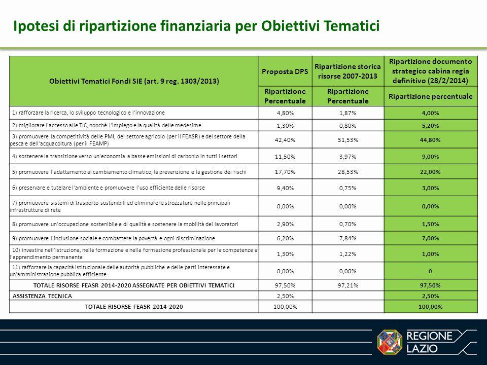 Ipotesi di ripartizione finanziaria per Obiettivi Tematici Obiettivi Tematici Fondi SIE (art. 9 reg. 1303/2013) Proposta DPS Ripartizione storica riso