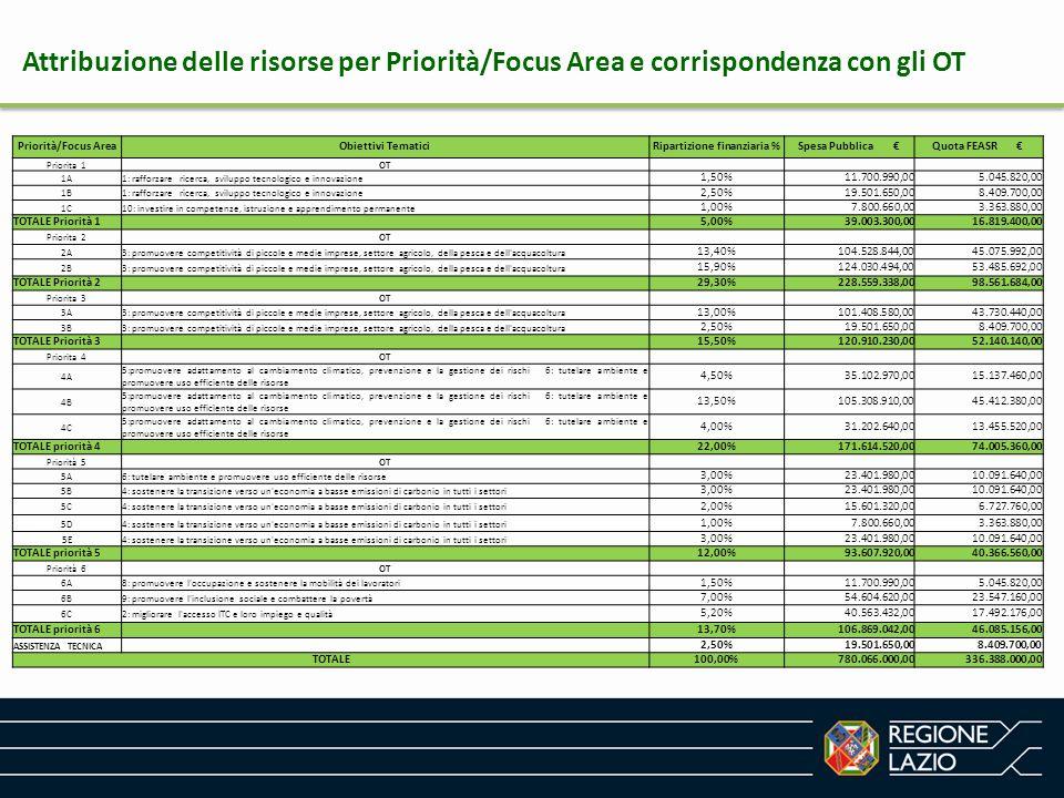 Attribuzione delle risorse per Priorità/Focus Area e corrispondenza con gli OT Priorità/Focus AreaObiettivi TematiciRipartizione finanziaria %Spesa Pu