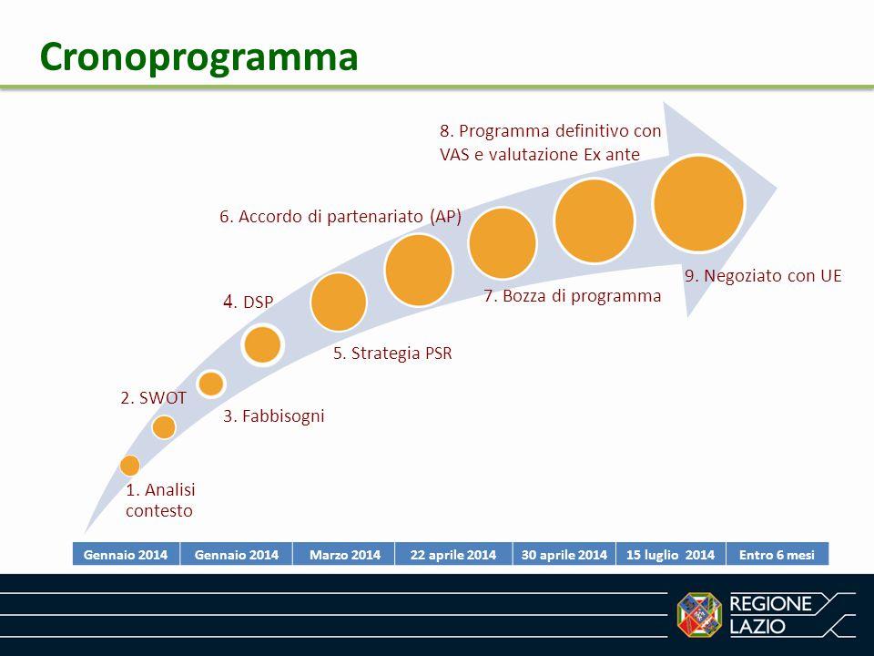 1. Analisi contesto 2. SWOT 6. Accordo di partenariato (AP) 5. Strategia PSR 3. Fabbisogni 7. Bozza di programma 8. Programma definitivo con VAS e val
