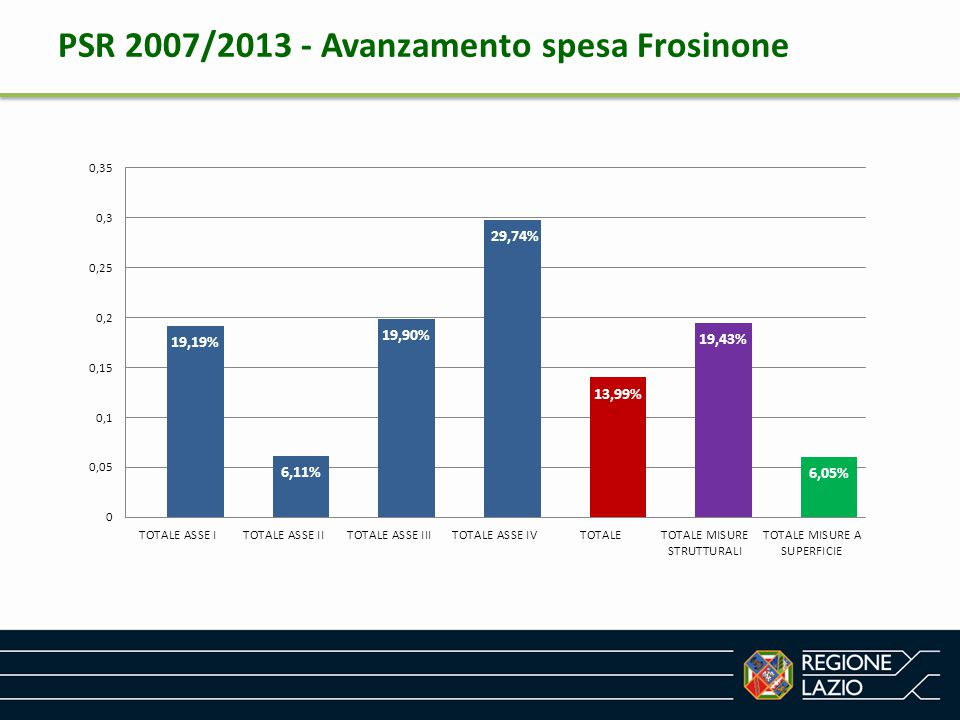 PSR 2007/2013 - Avanzamento spesa Frosinone