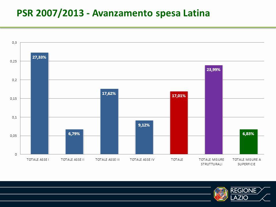 PSR 2007/2013 - Avanzamento spesa Rieti