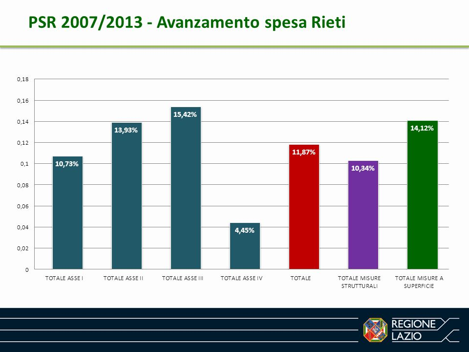 PSR 2007/2013 - Avanzamento spesa Roma