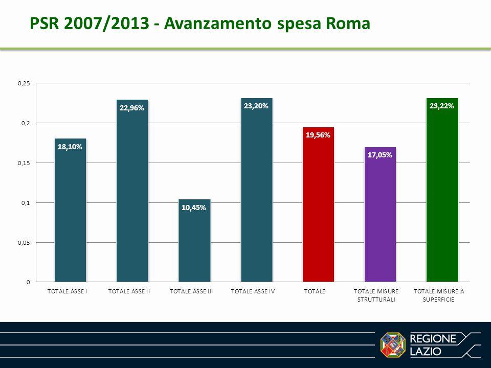 PSR 2007/2013 - Avanzamento spesa Viterbo
