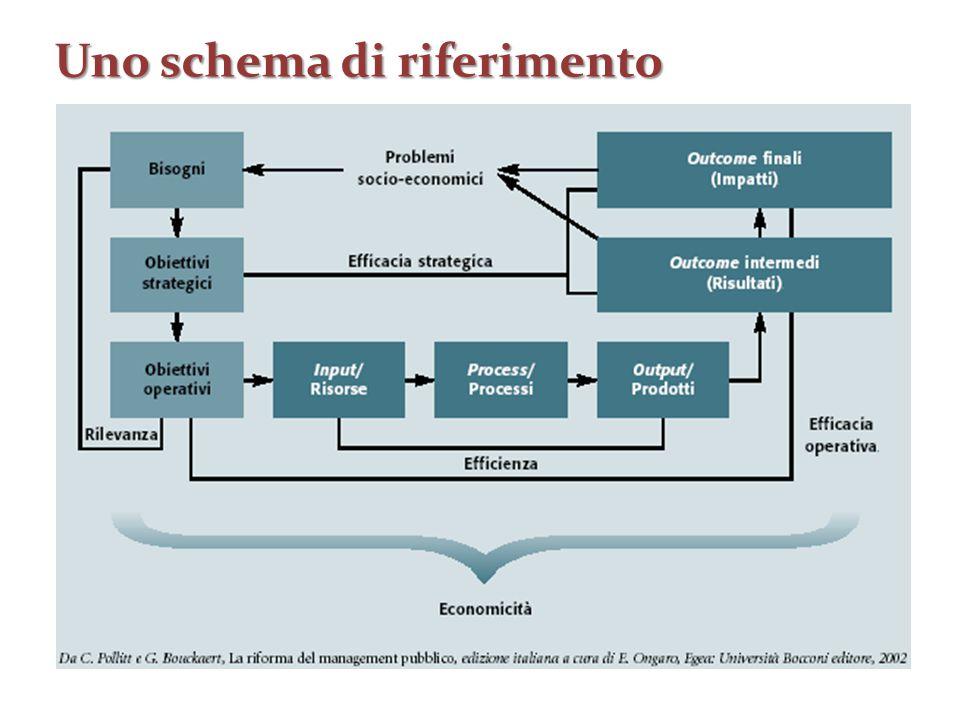 Uno schema di riferimento