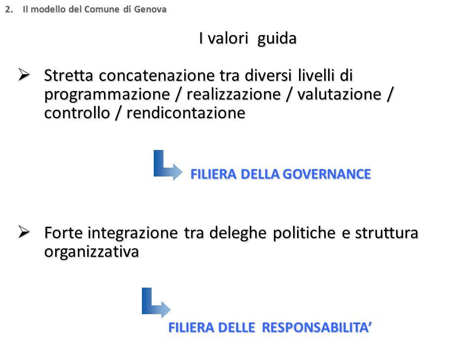  Stretta concatenazione tra diversi livelli di programmazione / realizzazione / valutazione / controllo / rendicontazione FILIERA DELLA GOVERNANCE FI