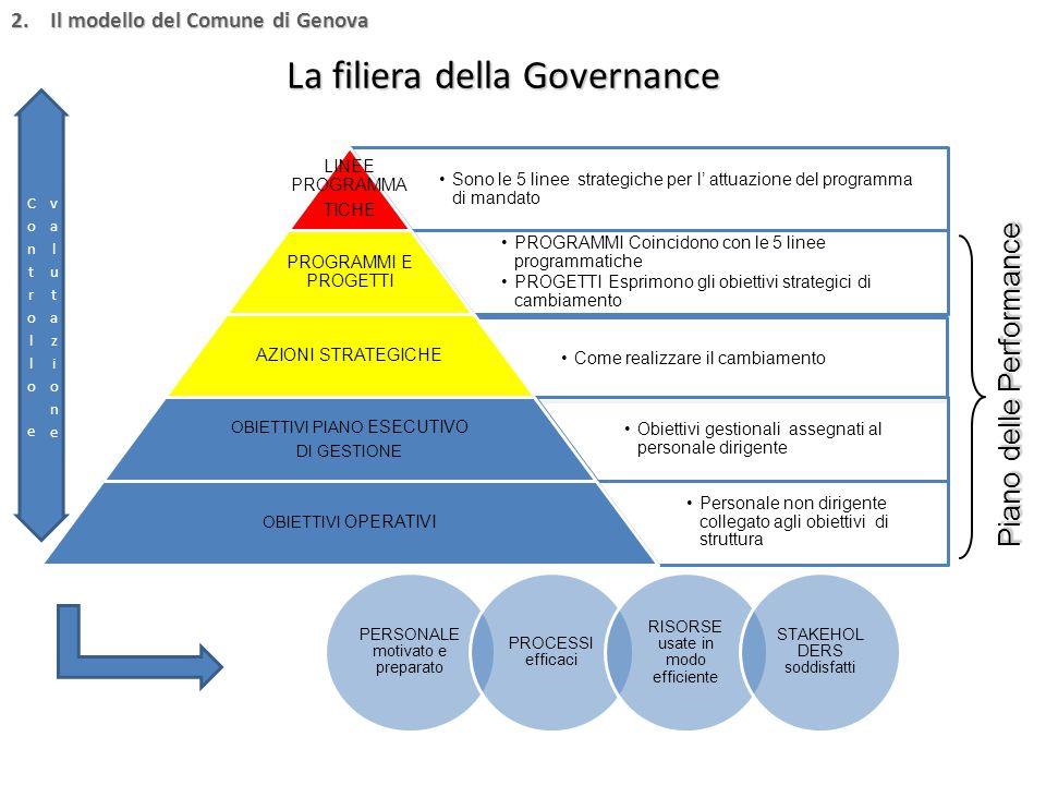La filiera della Governance Sono le 5 linee strategiche per l' attuazione del programma di mandato LINEE PROGRAMMA TICHE PROGRAMMI Coincidono con le 5