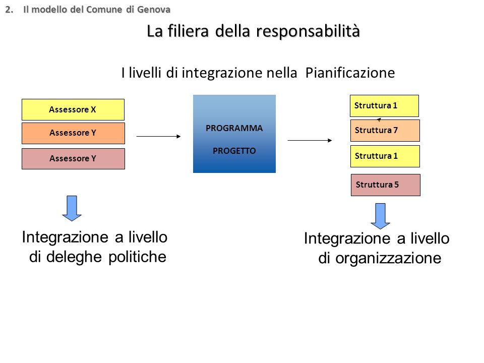 I livelli di integrazione nella Pianificazione La filiera della responsabilità PROGRAMMA PROGETTO Struttura 1 Struttura 7 Struttura 1 Integrazione a livello di deleghe politiche Integrazione a livello di organizzazione Assessore X Assessore Y Struttura 5 2.Il modello del Comune di Genova