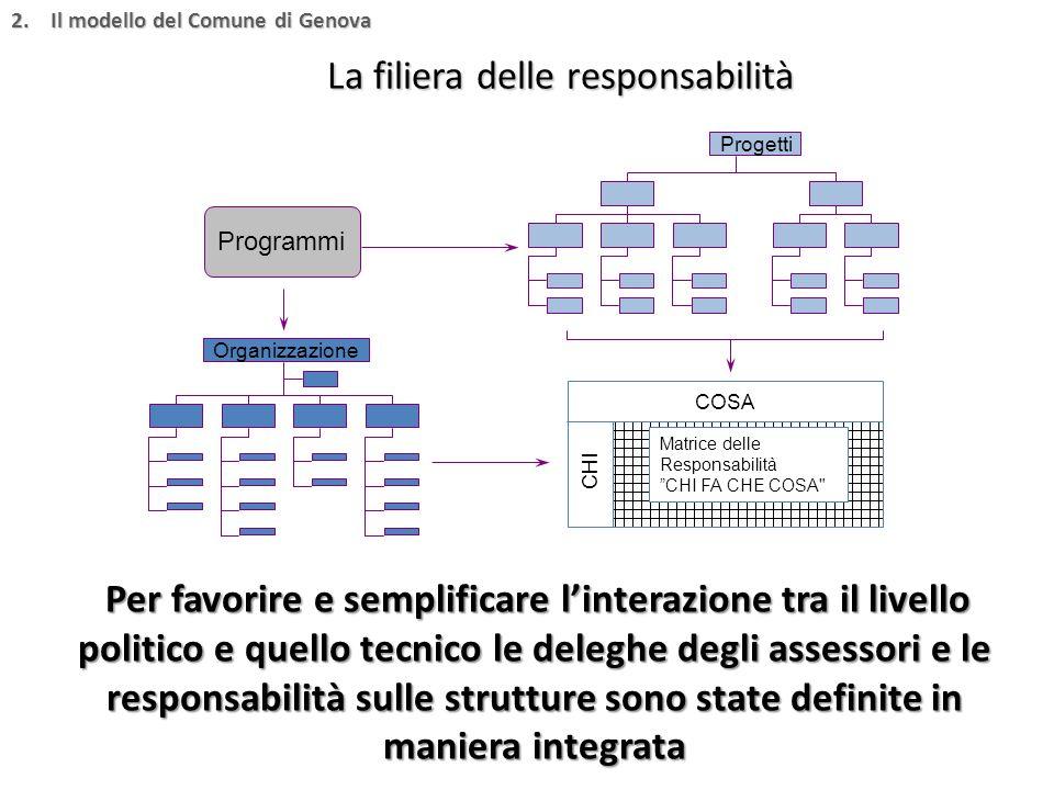 Per favorire e semplificare l'interazione tra il livello politico e quello tecnico le deleghe degli assessori e le responsabilità sulle strutture sono