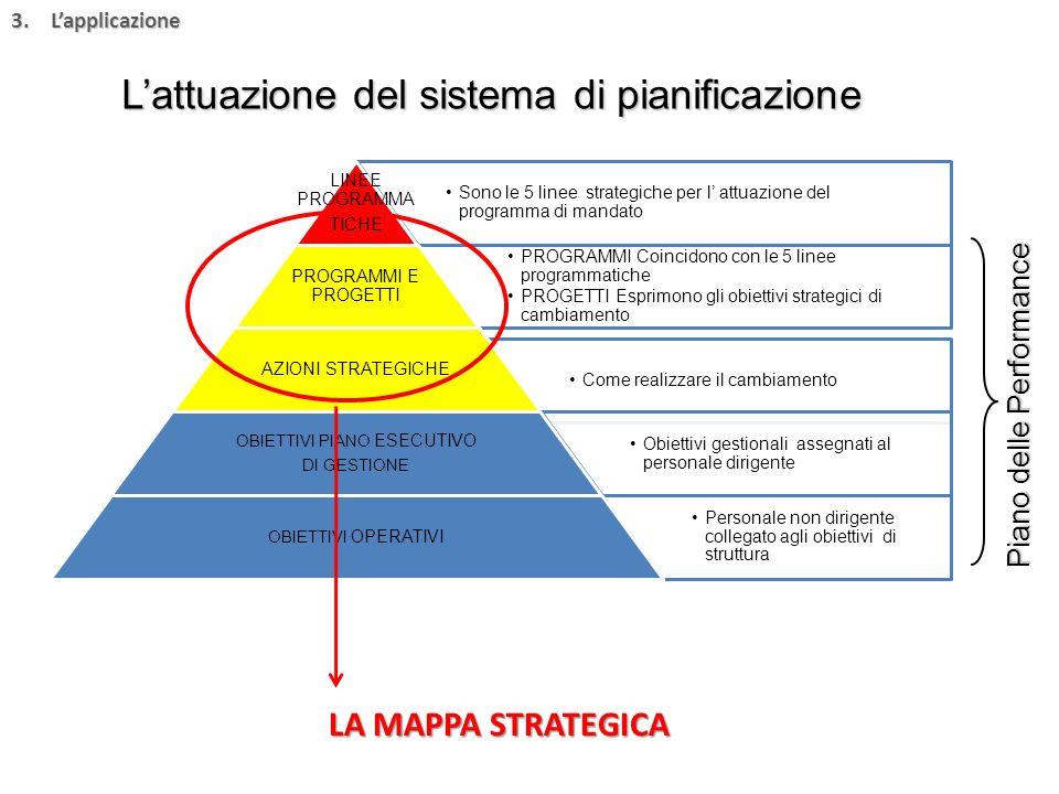 Sono le 5 linee strategiche per l' attuazione del programma di mandato LINEE PROGRAMMA TICHE PROGRAMMI Coincidono con le 5 linee programmatiche PROGETTI Esprimono gli obiettivi strategici di cambiamento PROGRAMMI E PROGETTI Come realizzare il cambiamento AZIONI STRATEGICHE Obiettivi gestionali assegnati al personale dirigente OBIETTIVI PIANO ESECUTIVO DI GESTIONE Personale non dirigente collegato agli obiettivi di struttura OBIETTIVI OPERATIVI L'attuazione del sistema di pianificazione LA MAPPA STRATEGICA 3.L'applicazione Piano delle Performance