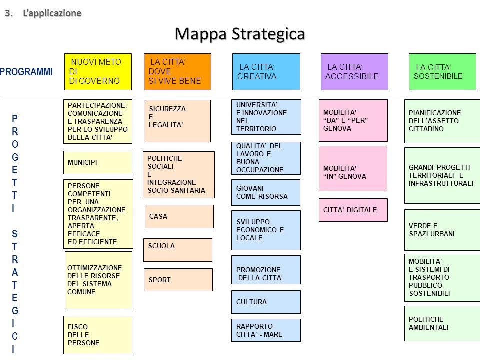 Mappa Strategica NUOVI METO DI DI GOVERNO SICUREZZA E LEGALITA' LA CITTA' DOVE SI VIVE BENE LA CITTA' ACCESSIBILE LA CITTA' CREATIVA LA CITTA' SOSTENIBILE POLITICHE SOCIALI E INTEGRAZIONE SOCIO SANITARIA CASA SCUOLA SPORT UNIVERSITA' E INNOVAZIONE NEL TERRITORIO QUALITA' DEL LAVORO E BUONA OCCUPAZIONE PROMOZIONE DELLA CITTA' CULTURA RAPPORTO CITTA' - MARE SVILUPPO ECONOMICO E LOCALE MOBILITA' DA E PER GENOVA MOBILITA' IN GENOVA CITTA' DIGITALE PIANIFICAZIONE DELL'ASSETTO CITTADINO GRANDI PROGETTI TERRITORIALI E INFRASTRUTTURALI VERDE E SPAZI URBANI MOBILITA' E SISTEMI DI TRASPORTO PUBBLICO SOSTENIBILI POLITICHE AMBIENTALI FISCO DELLE PERSONE PARTECIPAZIONE, COMUNICAZIONE E TRASPARENZA PER LO SVILUPPO DELLA CITTA' MUNICIPI PERSONE COMPETENTI PER UNA ORGANIZZAZIONE TRASPARENTE, APERTA EFFICACE ED EFFICIENTE OTTIMIZZAZIONE DELLE RISORSE DEL SISTEMA COMUNE GIOVANI COME RISORSA PROGRAMMI PROGETTISTRATEGICIPROGETTISTRATEGICI 3.L'applicazione