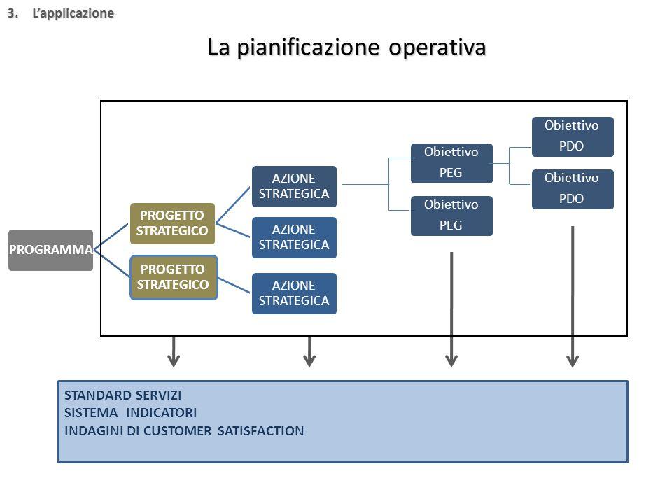 La pianificazione operativa PROGRAMMA PROGETTO STRATEGICO AZIONE STRATEGICA PROGETTO STRATEGICO AZIONE STRATEGICA Obiettivo PDO Obiettivo PEG Obiettiv