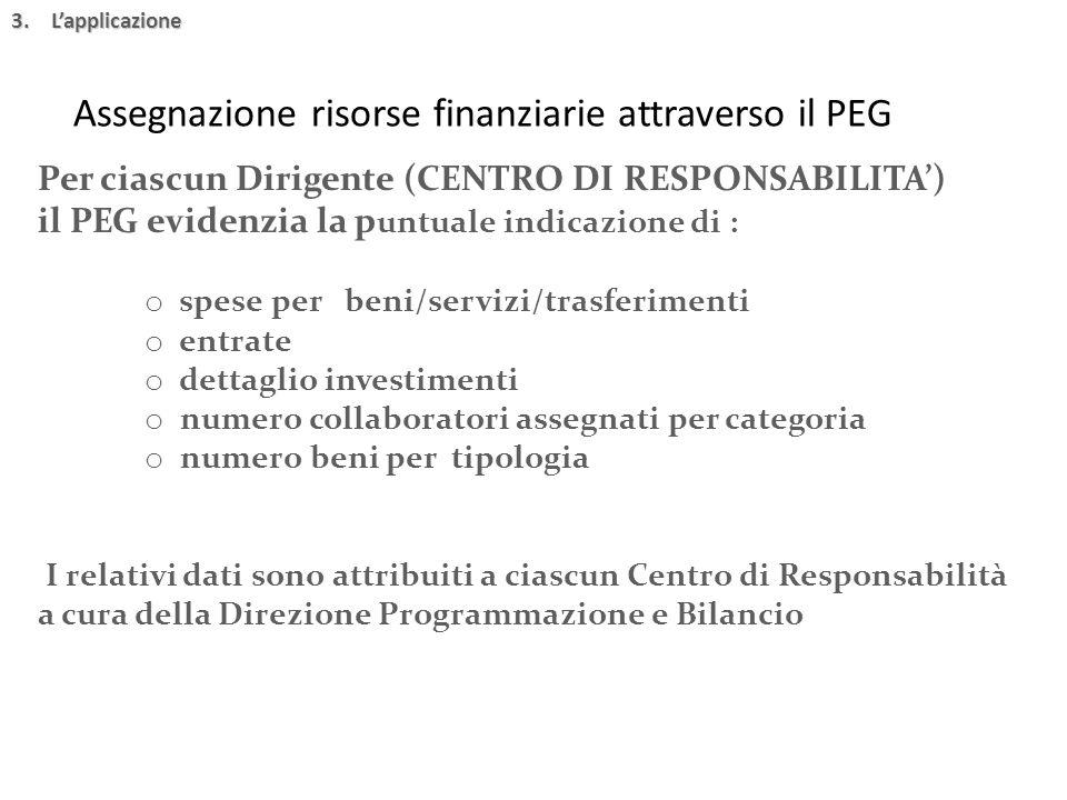 Assegnazione risorse finanziarie attraverso il PEG 3.L'applicazione Per ciascun Dirigente (CENTRO DI RESPONSABILITA') il PEG evidenzia la p untuale in