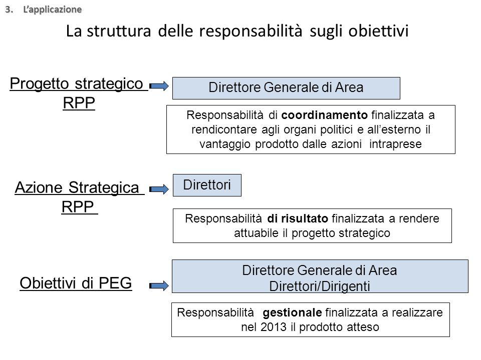 La struttura delle responsabilità sugli obiettivi Progetto strategico RPP Direttore Generale di Area Azione Strategica RPP Responsabilità di coordinamento finalizzata a rendicontare agli organi politici e all'esterno il vantaggio prodotto dalle azioni intraprese Direttori Responsabilità di risultato finalizzata a rendere attuabile il progetto strategico Obiettivi di PEG Direttore Generale di Area Direttori/Dirigenti Responsabilità gestionale finalizzata a realizzare nel 2013 il prodotto atteso 3.L'applicazione