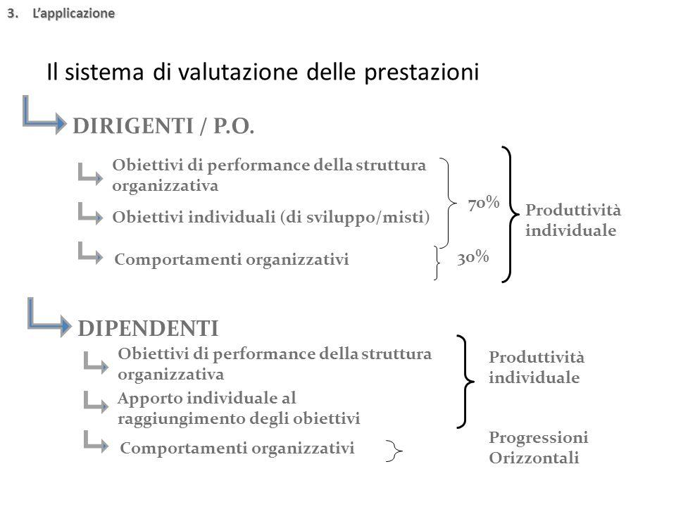 3.L'applicazione Il sistema di valutazione delle prestazioni DIRIGENTI / P.O. Obiettivi di performance della struttura organizzativa Obiettivi individ