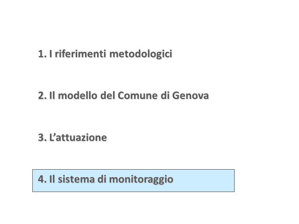 1.I riferimenti metodologici 2.Il modello del Comune di Genova 3.L'attuazione 4.Il sistema di monitoraggio