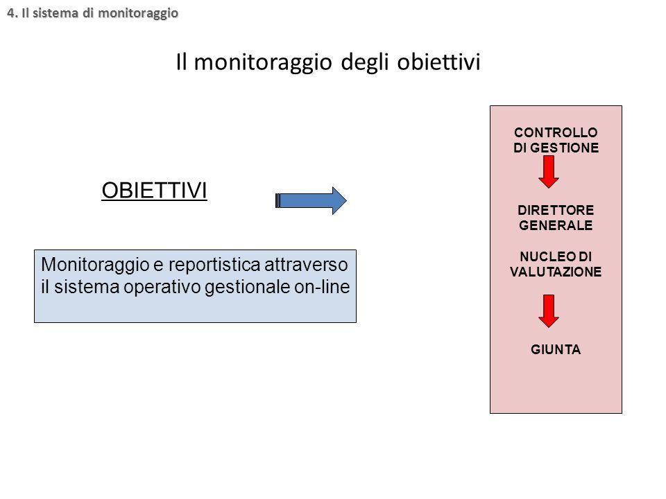 OBIETTIVI Monitoraggio e reportistica attraverso il sistema operativo gestionale on-line CONTROLLO DI GESTIONE DIRETTORE GENERALE NUCLEO DI VALUTAZION
